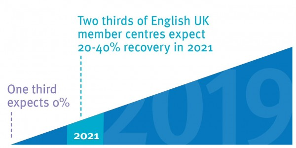 English UK Covid impact report expected recovery in 2021